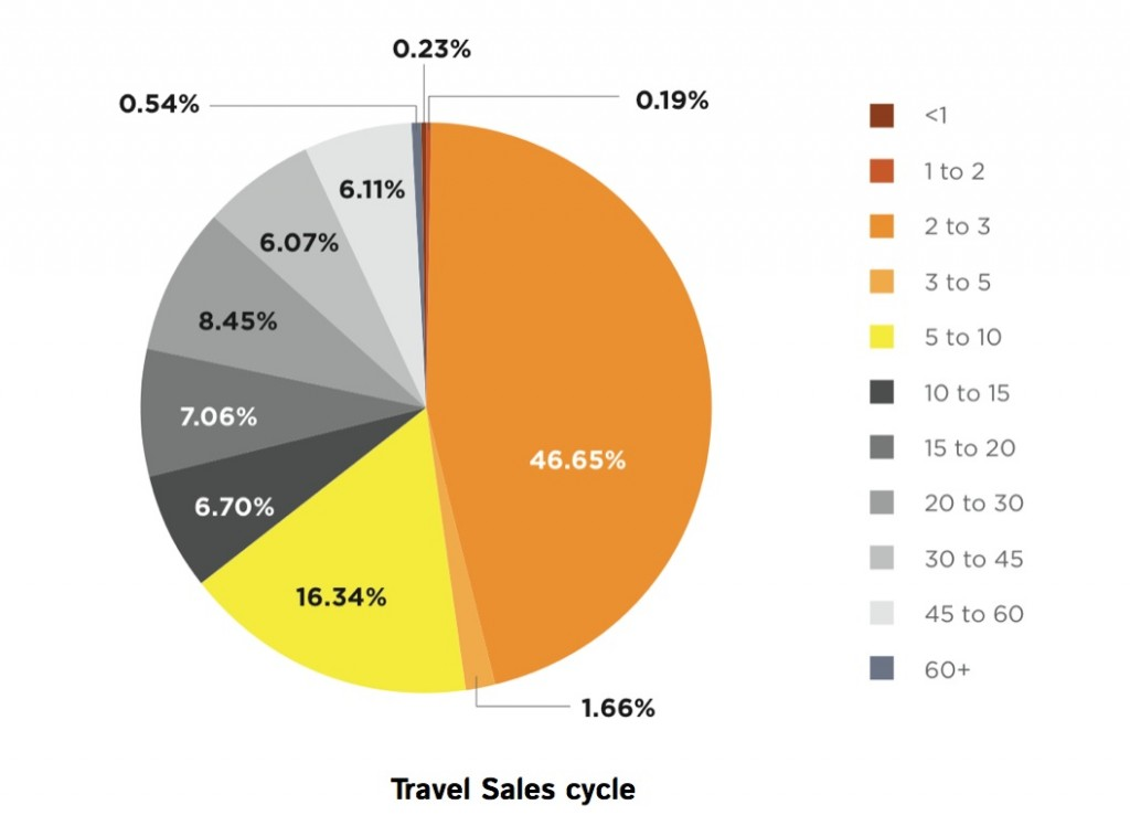 travel product sales cycle